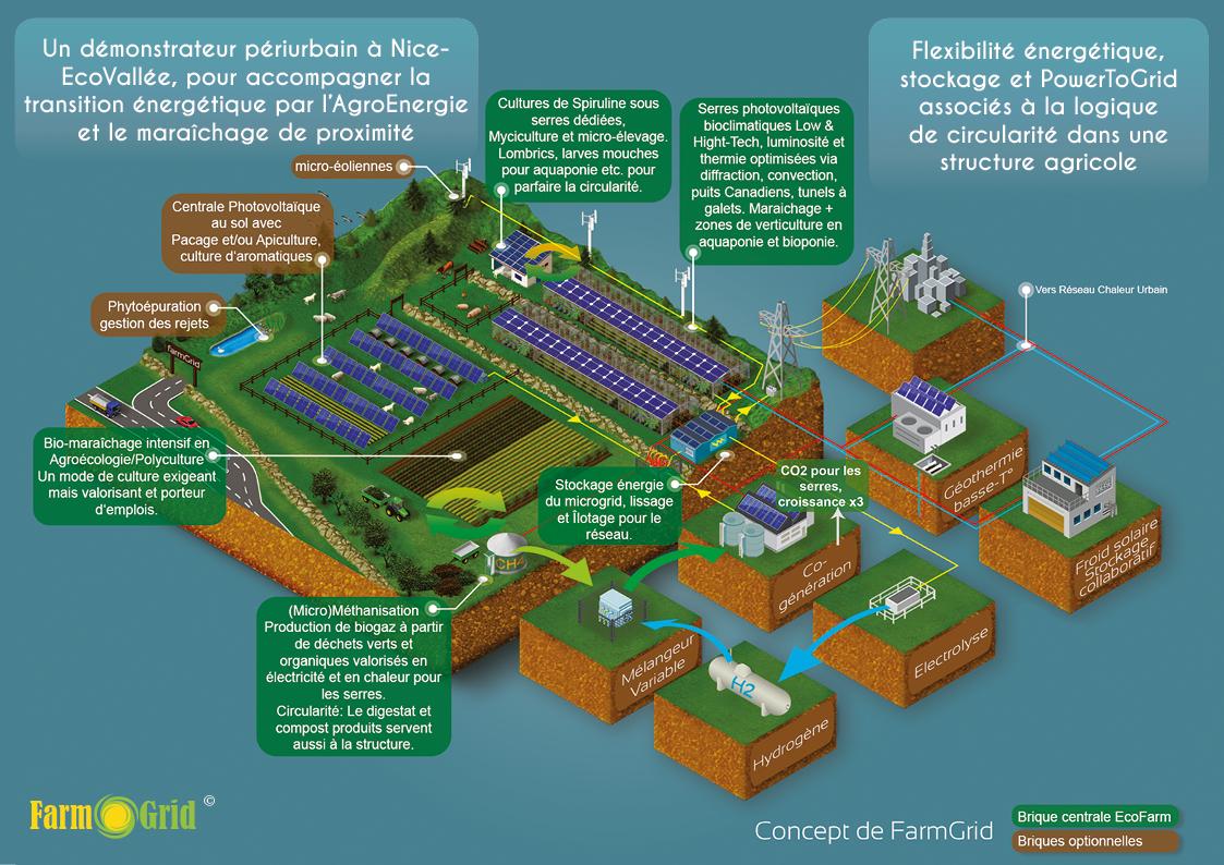 L'énergie en FarmGrid dans les zones périurbaines