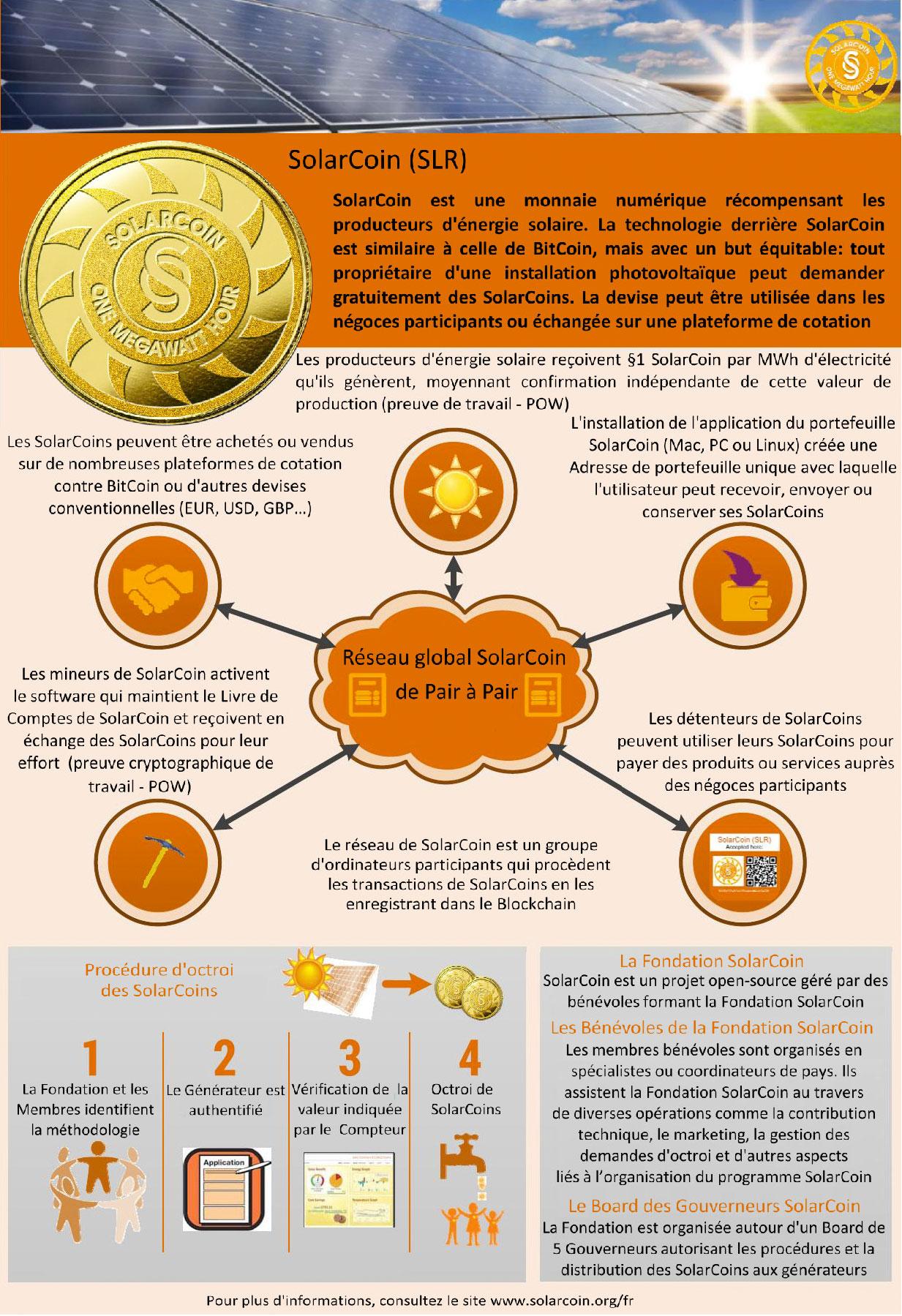 SolarCoin-blockchain